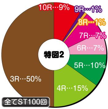P009 Re:CYBORG_電チュー内訳