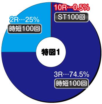 P009 Re:CYBORG_ヘソ内訳