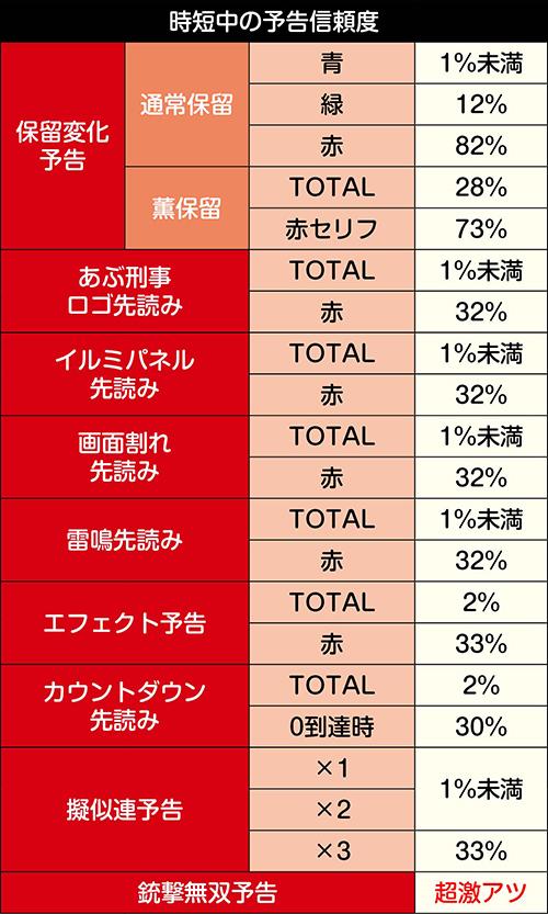YOKOHAMAモードの予告信頼度