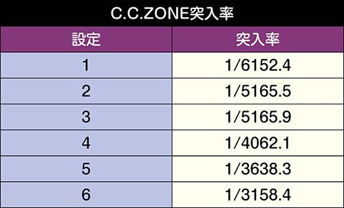 C.C.ZONE突入率