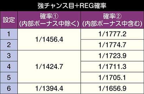 強チャンス目+REG確率