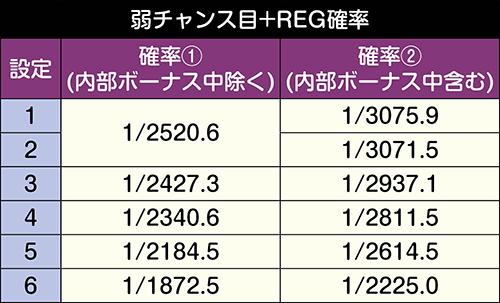 弱チャンス目+REG確率