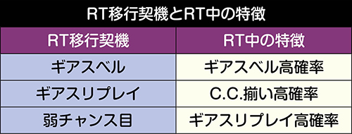 RTの移行契機と特徴