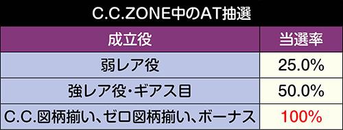 C.C.ZONE中のAT抽選
