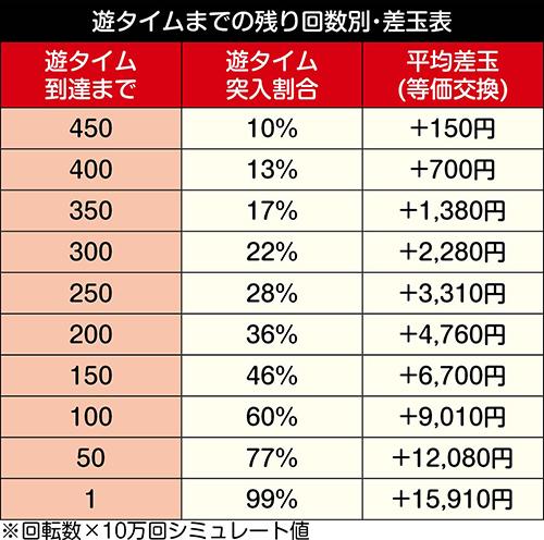 P DD北斗の拳2 ついでに愛をとりもどせ!! ラオウ199Ver._天井期待値
