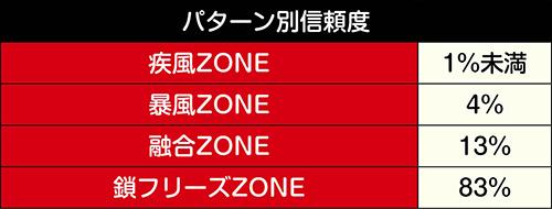 特殊ZONE信頼度