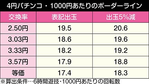 ぱちんこ 冬のソナタ SWEET W HAPPY Version_ボーダーライン