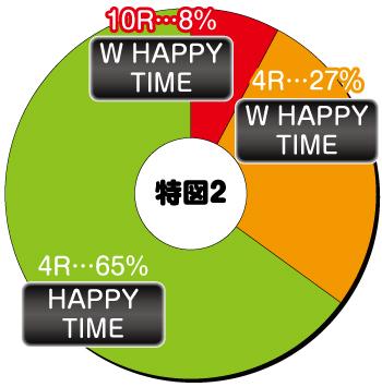 ぱちんこ 冬のソナタ SWEET W HAPPY Version_電チュー内訳