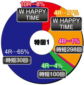 ぱちんこ 冬のソナタ SWEET W HAPPY Version_ヘソ内訳