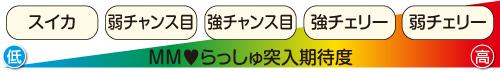 AT中のMM♥らっしゅ突入抽選