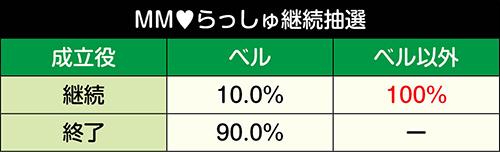 MM♥らっしゅ継続抽選