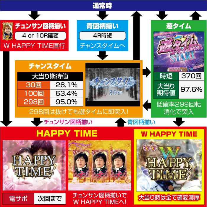 ぱちんこ 冬のソナタ SWEET W HAPPY Version_ゲームフロー