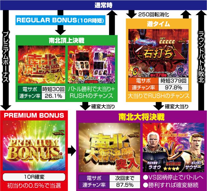 デジハネPA真・北斗無双 第2章 連撃Edition_ゲームフロー