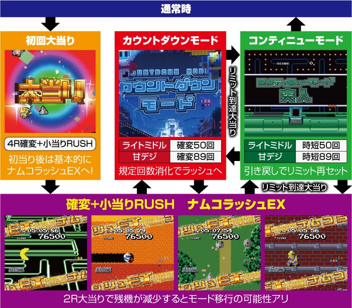 ナムココレクション_ゲームフロー