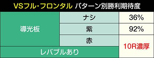 VSフル・フロンタルパターン別勝利期待度