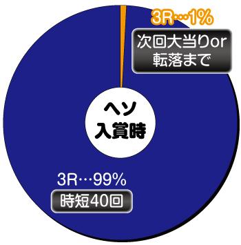 P真・花の慶次2 漆黒の衝撃 EXTRA RUSH_ヘソ内訳