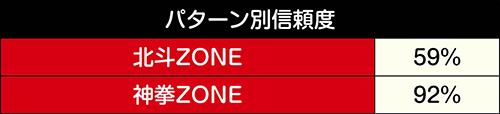 北斗ZONE/神拳ZONE信頼度