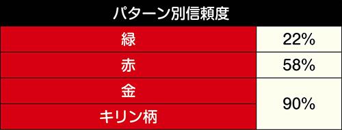 ロゴ役モノ先読み信頼度