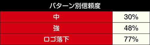 ロゴ振動予告(SU3)信頼度