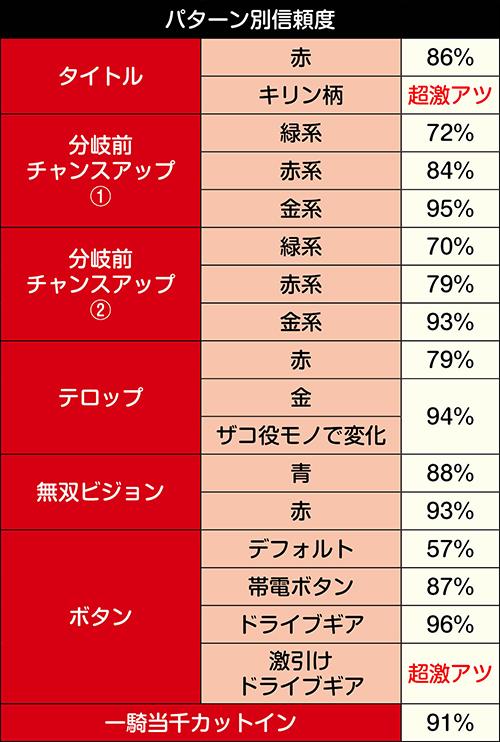 バトルロイヤルリーチ・強パターン信頼度