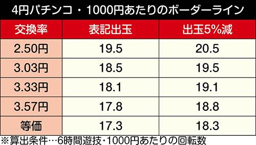 デジハネPA真・北斗無双 第2章 連撃Edition_ボーダーライン