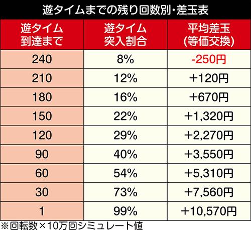 デジハネPA真・北斗無双 第2章 連撃Edition_天井期待値