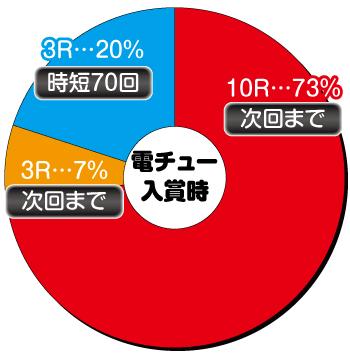 P地獄少女 華_電チュー内訳