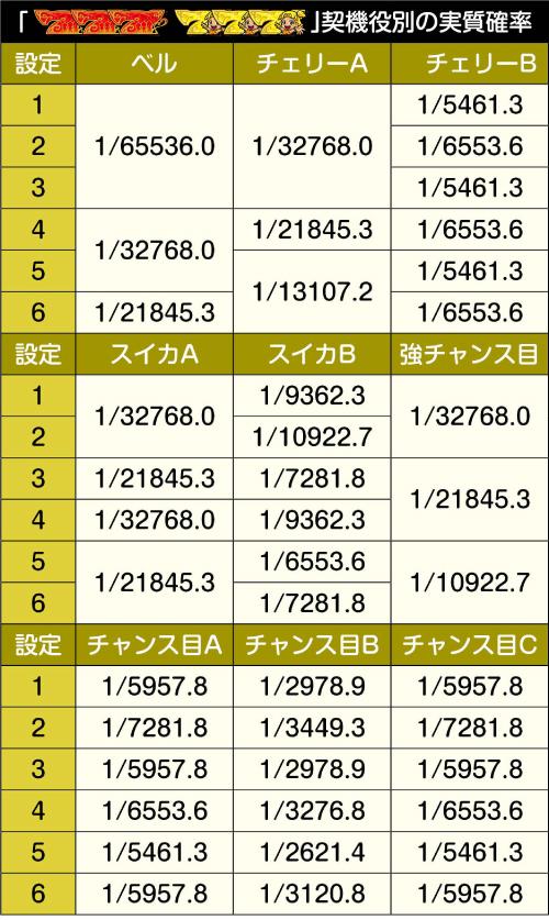 赤同色・黄同色BIGの契機役別の実質確率