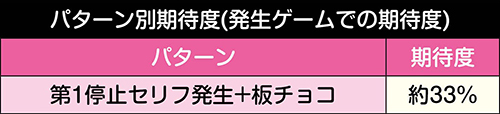 杏子お菓子演出期待度