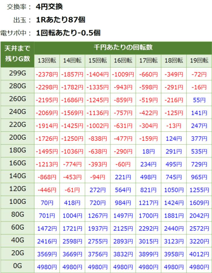 仮面ライダー轟音ライト_天井期待値②