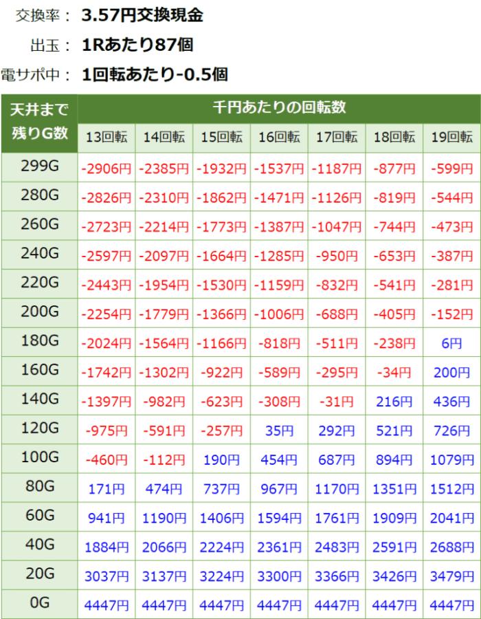 仮面ライダー轟音ライト_天井期待値④