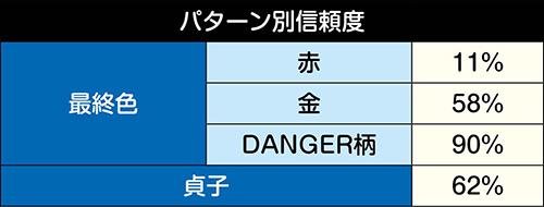 浅川の手帳ステップアップ予告信頼度