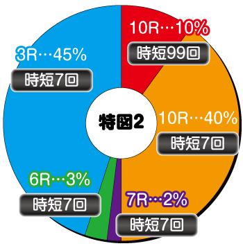 シンフォギア2_電チュー内訳②