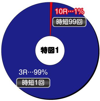 シンフォギア2_ヘソ内訳