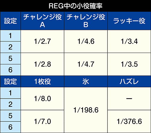 REG中の小役確率