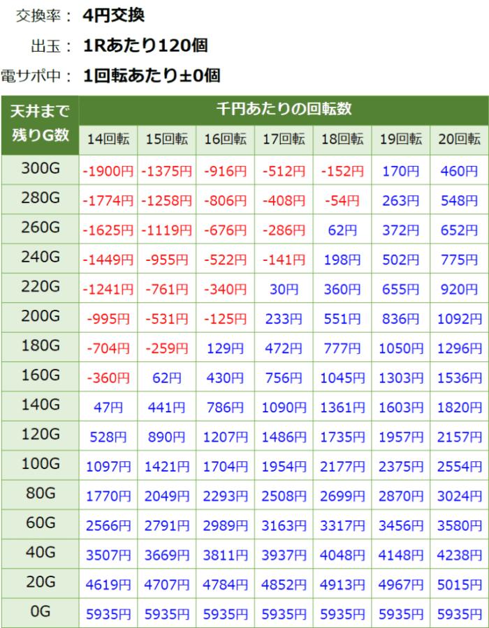 Pまわるん大海4SP アグネス 119_天井期待値①