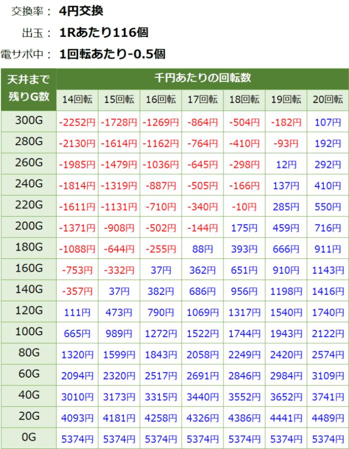 Pまわるん大海4SP アグネス 119_天井期待値②