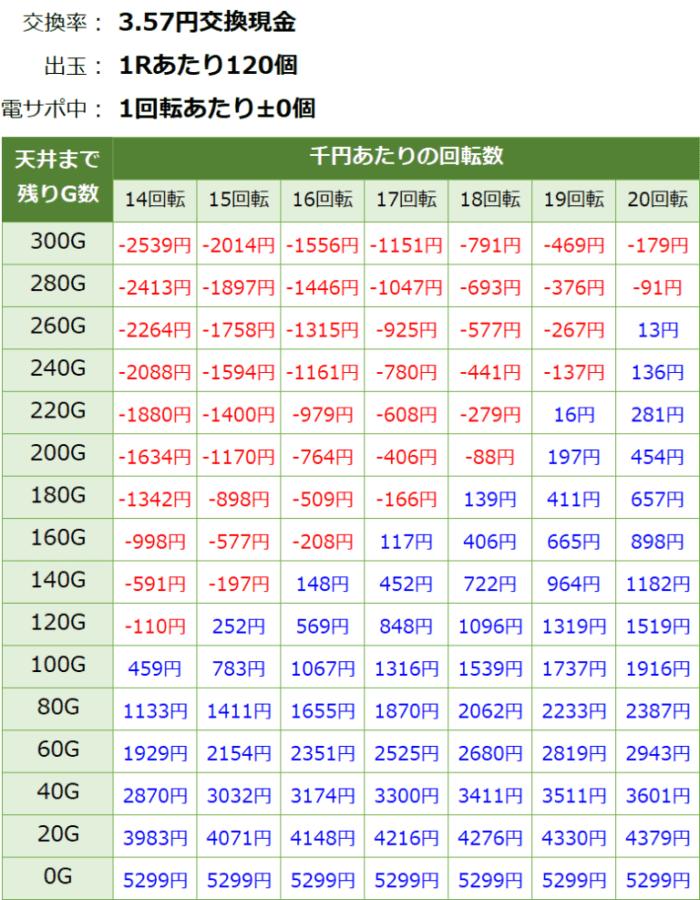 Pまわるん大海4SP アグネス 119_天井期待値③