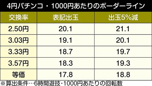 PAスーパー海物語 IN JAPAN2 金富士 99バージョン_ボーダーライン