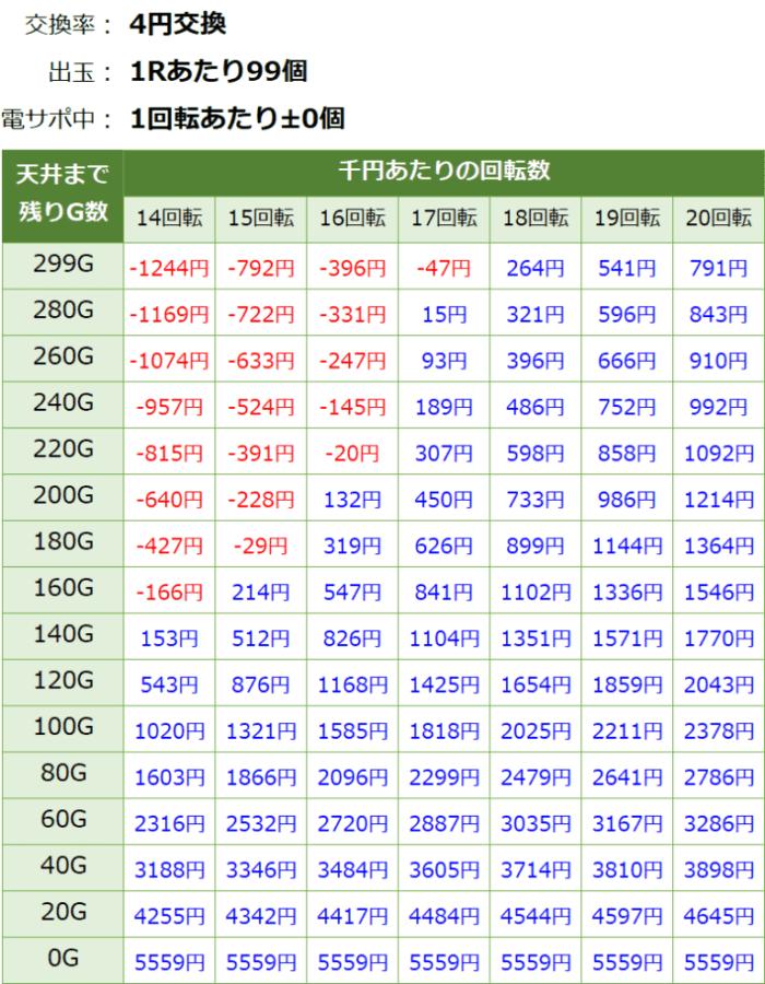 PAスーパー海物語 IN JAPAN2 金富士 99バージョン_天井期待値①