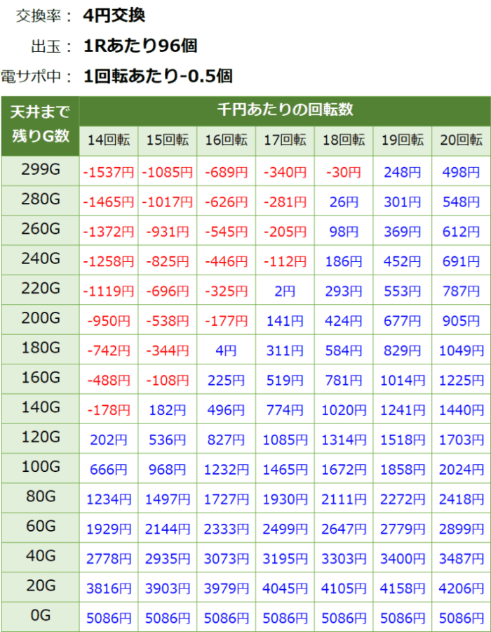 PAスーパー海物語 IN JAPAN2 金富士 99バージョン_天井期待値②