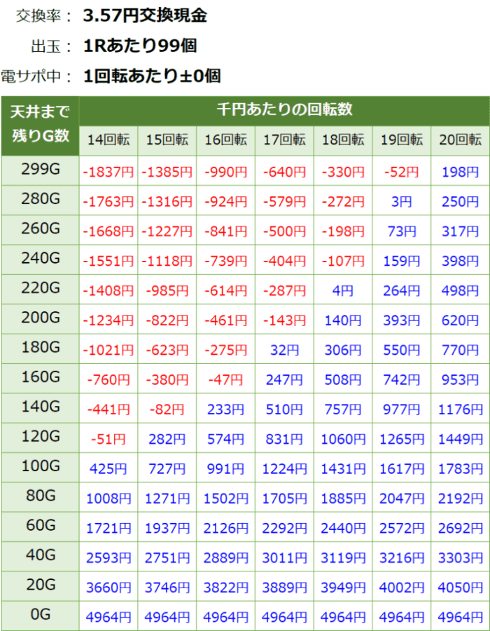 PAスーパー海物語 IN JAPAN2 金富士 99バージョン_天井期待値③