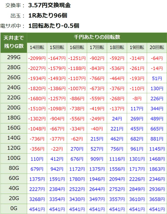PAスーパー海物語 IN JAPAN2 金富士 99バージョン_天井期待値④