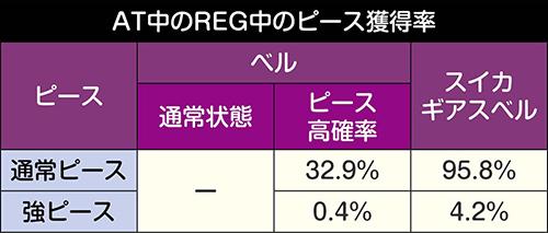 AT中のREG_ピース獲得抽選