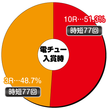 P FAIRY TAIL2 JWA_電チュー内訳