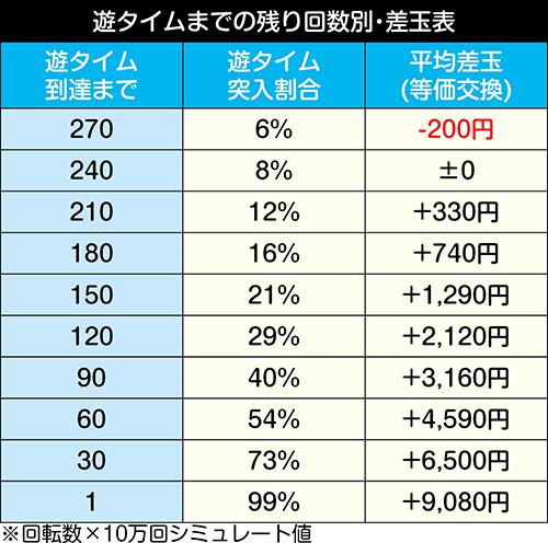 P FAIRY TAIL2 JWA_天井期待値
