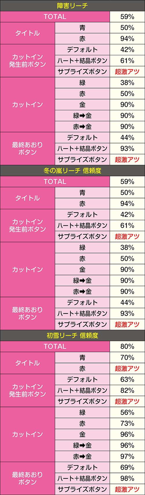 チャンスタイム_リーチ信頼度③