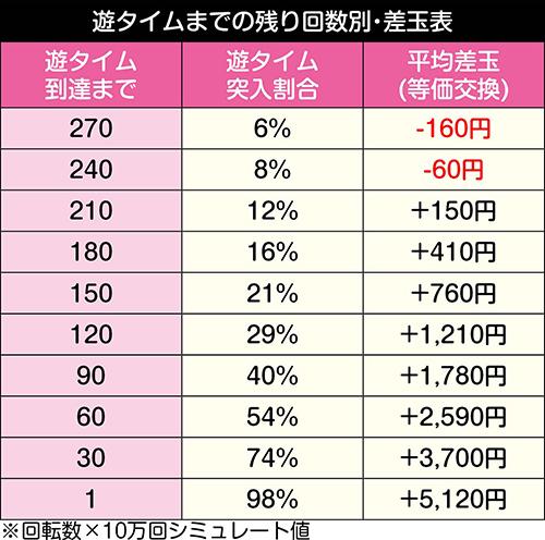 ぱちんこ 冬のソナタ SWEET W HAPPY Version_天井期待値