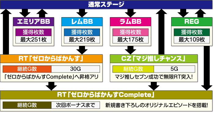Re:ゼロから始める異世界生活 Apex Vacation_ゲームフロー