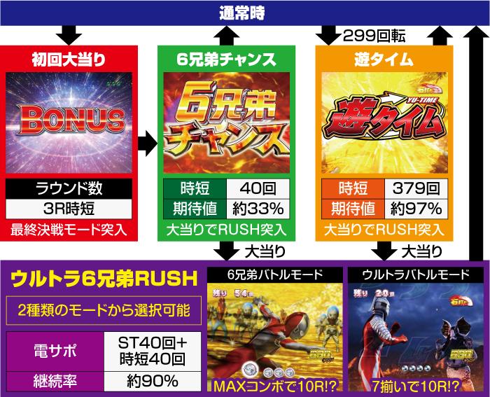PAウルトラ6兄弟 Light Ver._ゲームフロー